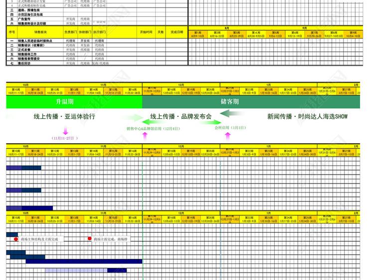 房地产楼盘开盘前工作计划表