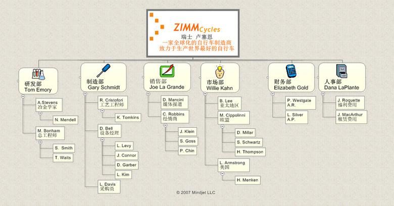 公司组织架构思维导图