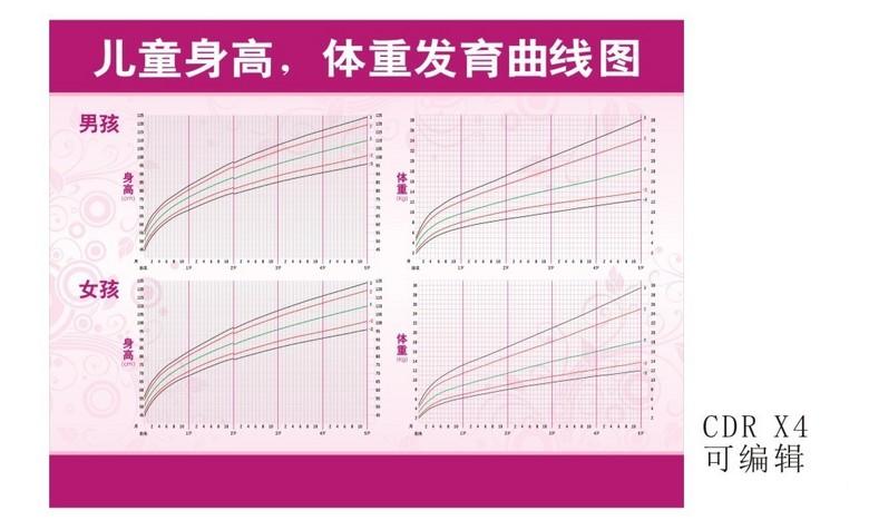 儿科儿童身高体重发育曲线图片