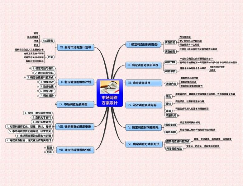 市场调查方案设计思维导图