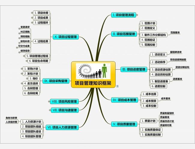 项目管理知识思维导图图片设计素材_高清模板下载(0.图片