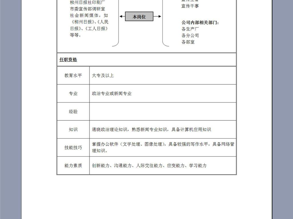 工作部宣传干事岗位职责说明书图片下载doc素材 岗位职责