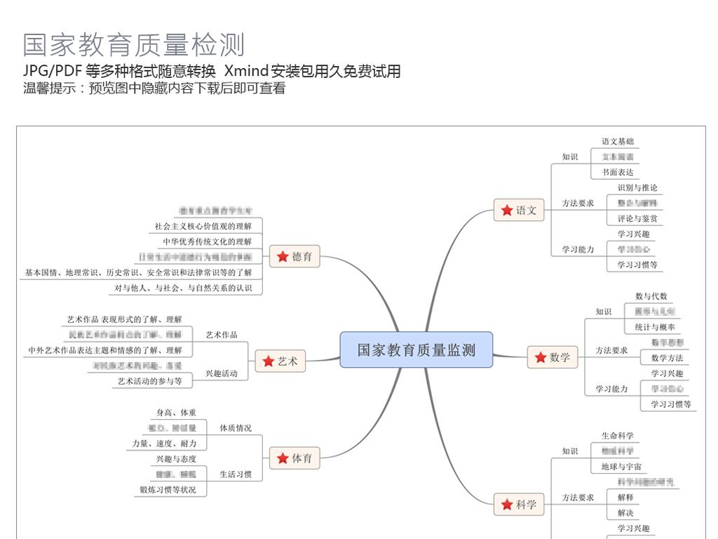 家教育质量监测思维导图